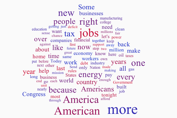 Word cloud of the 2012 State of the Union speech